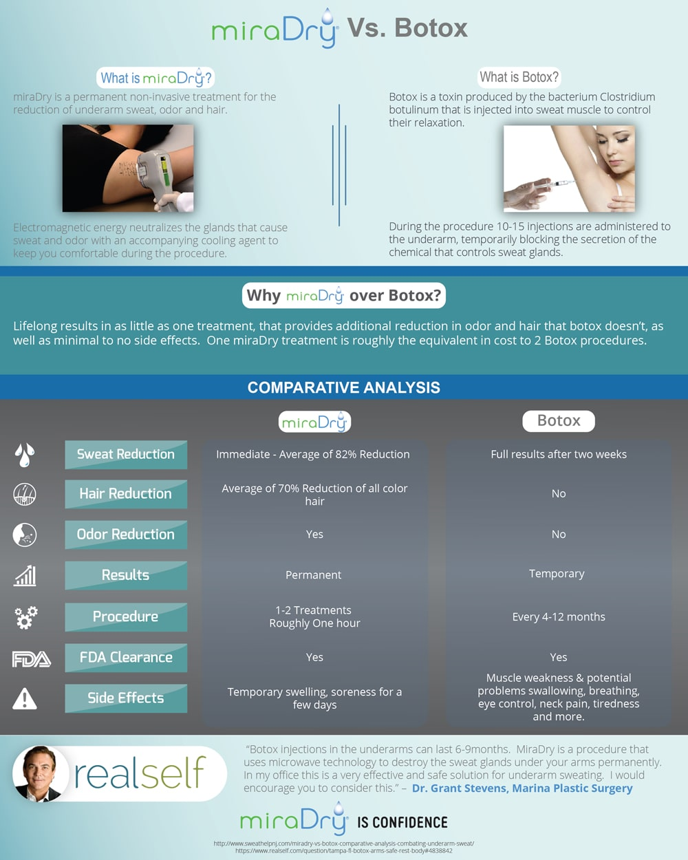 Palisades Vein Center miraDry Vs Botox